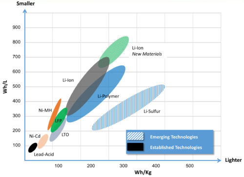 figure-1-energy-density-chart