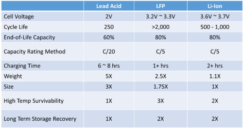 figure-2-chemistry-comparison-table